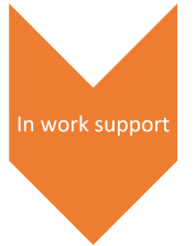 in work support